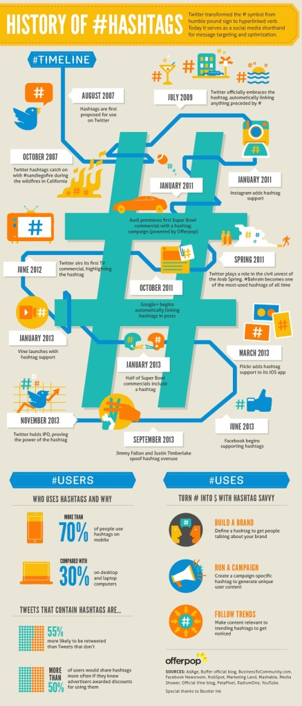 History-of-Hashtags-Infographic